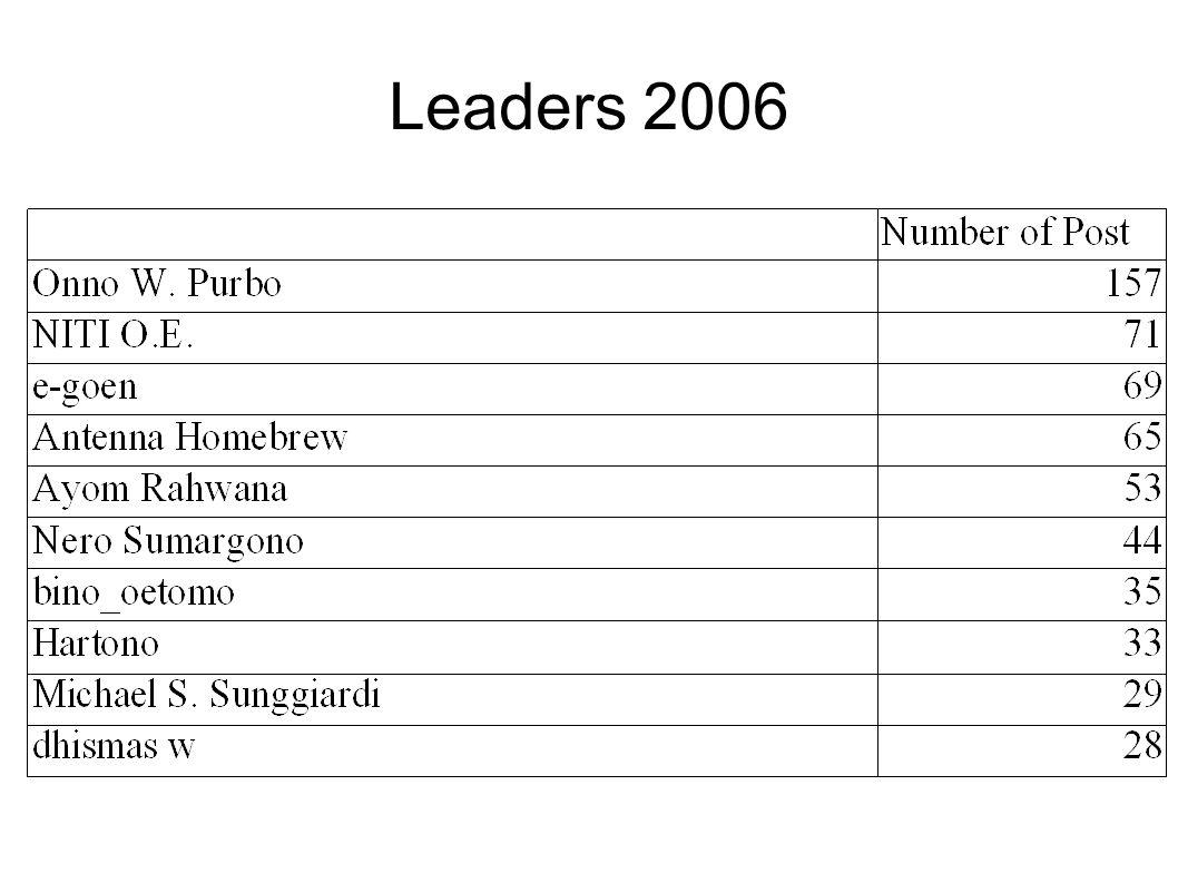Leaders 2006