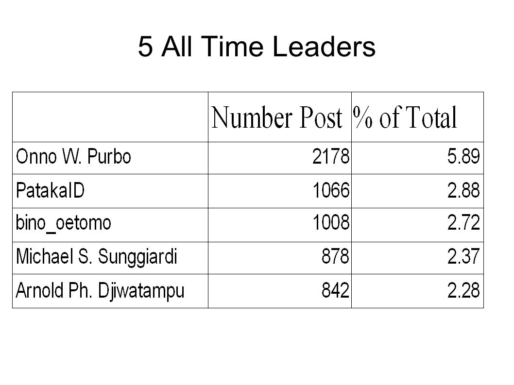 5 All Time Leaders