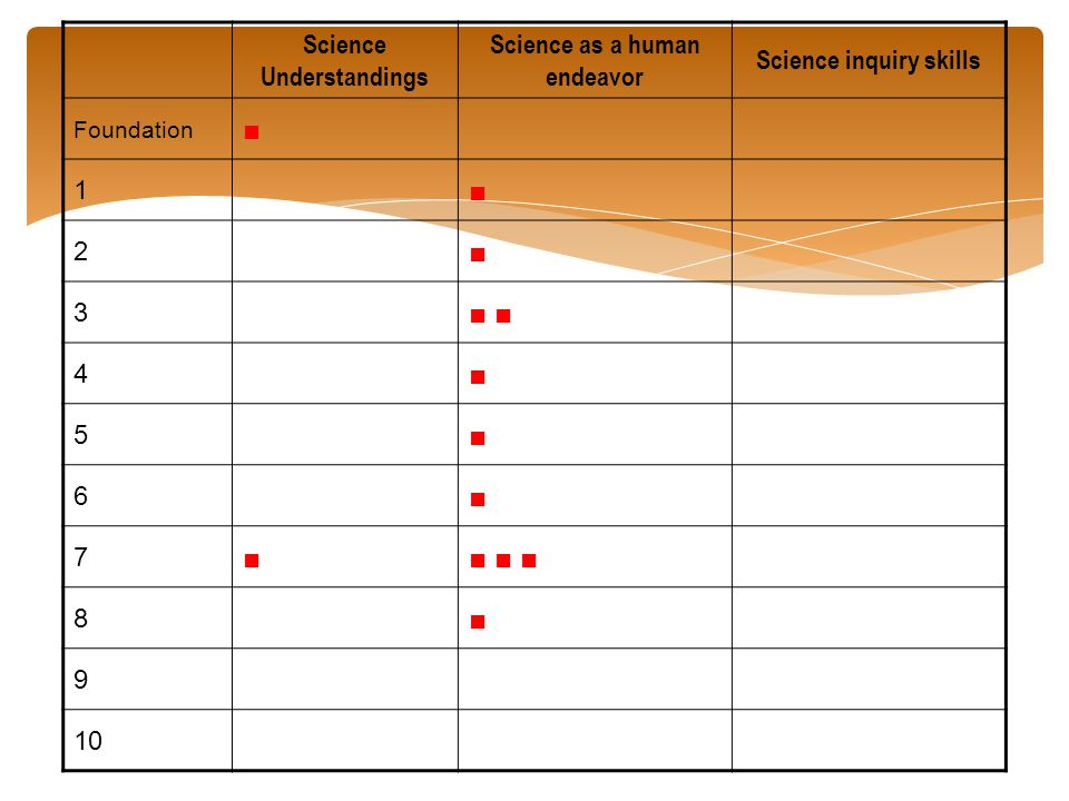 Science Understandings Science as a human endeavor Science inquiry skills Foundation ■ 1 ■ 2 ■ 3 ■ 4 ■ 5 ■ 6 ■ 7 ■■ ■ ■ 8 ■ 9 10