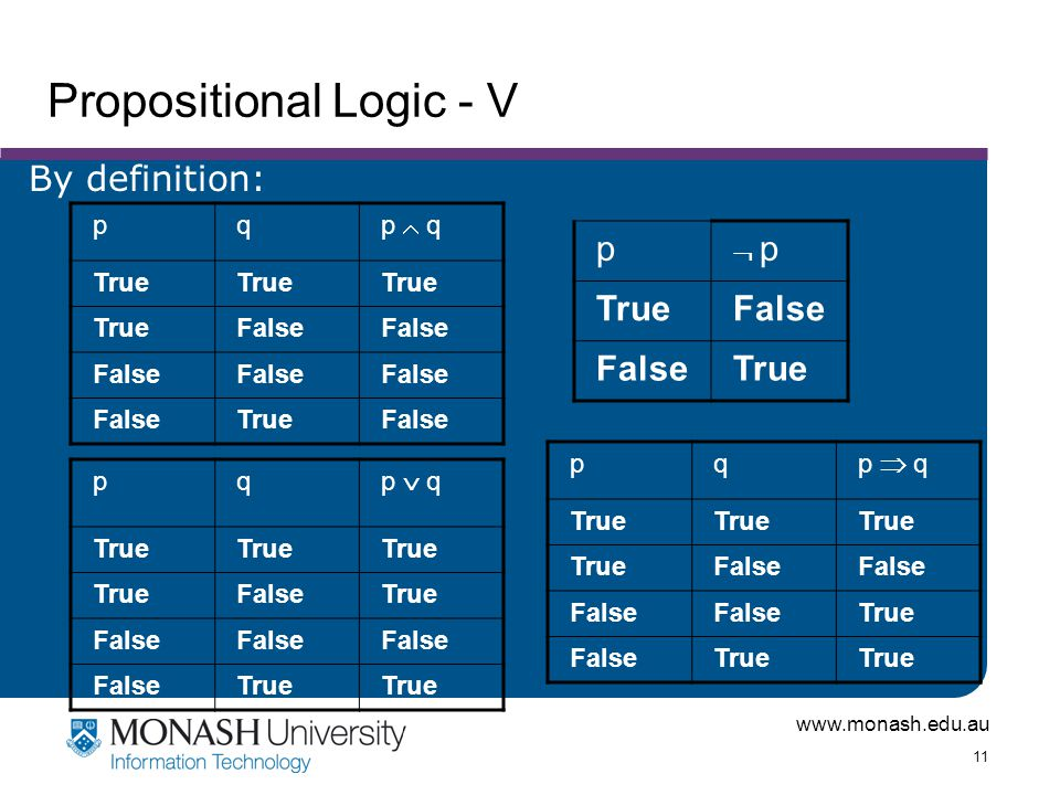 www.monash.edu.au 11 Propositional Logic - V pq p  q True False TrueFalse By definition: p  p p TrueFalse True pq p  q True FalseTrue False True pq p  q True False True FalseTrue