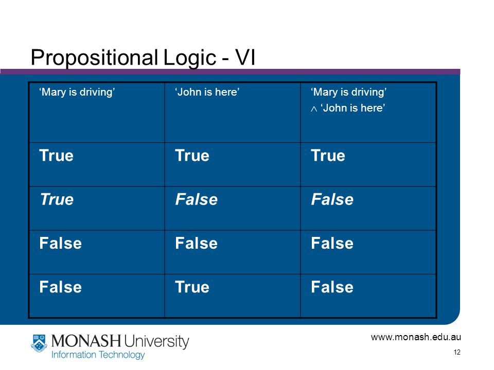 www.monash.edu.au 12 Propositional Logic - VI 'Mary is driving''John is here''Mary is driving'  'John is here' True False TrueFalse