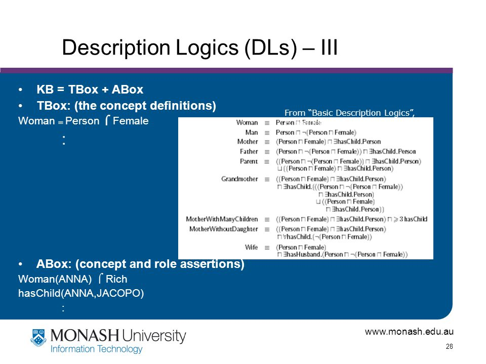 www.monash.edu.au 28 Description Logics (DLs) – III KB = TBox + ABox TBox: (the concept definitions) Woman  Person  Female : ABox: (concept and role assertions) Woman(ANNA)  Rich hasChild(ANNA,JACOPO) : From Basic Description Logics , F.
