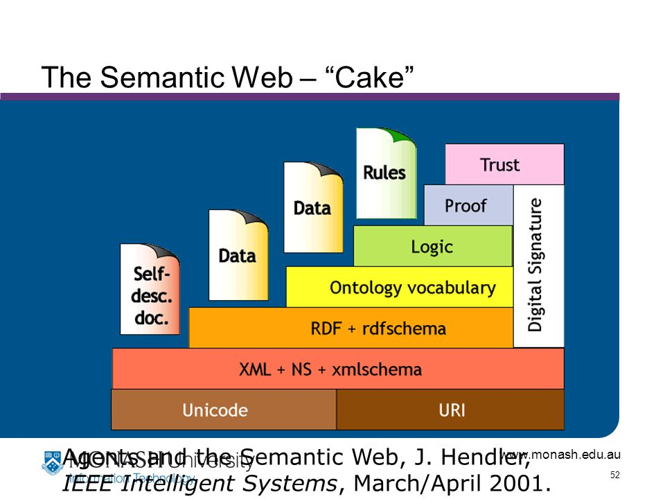 www.monash.edu.au 52 The Semantic Web – Cake Agents and the Semantic Web, J.