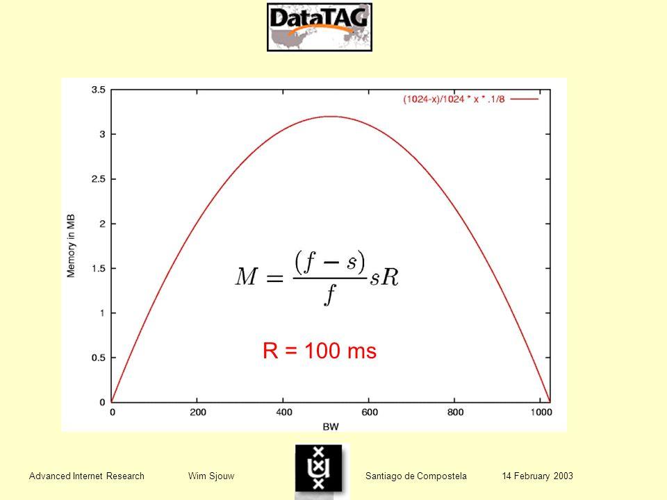 R = 100 ms