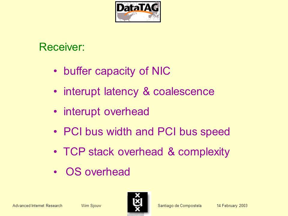 Advanced Internet Research Wim Sjouw Santiago de Compostela 14 February 2003 Receiver: buffer capacity of NIC interupt latency & coalescence interupt