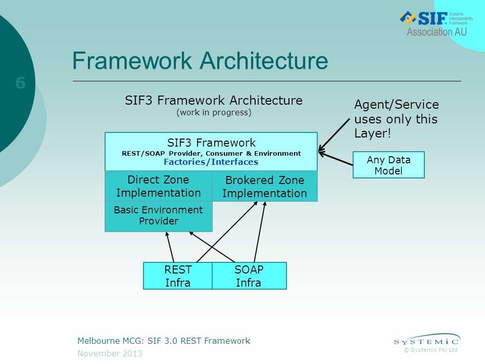 © Systemic Pty Ltd November 2013 Melbourne MCG: SIF 3.0 REST Framework 7 What is its current state.