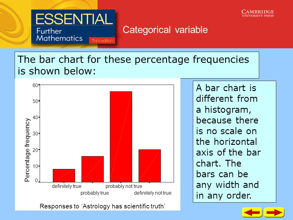 Categorical variable The bar chart for these percentage frequencies is shown below: Responses to 'Astrology has scientific truth' definitely not true probably not true probably true definitely true Percentage frequency 60 50 40 30 20 10 0 A bar chart is different from a histogram, because there is no scale on the horizontal axis of the bar chart.