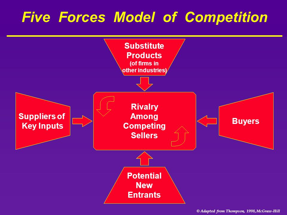 © Adapted from Thompson, 1998, McGraw-Hill Five Forces Model of Competition Substitute Products (of firms in other industries) Rivalry Among Competing