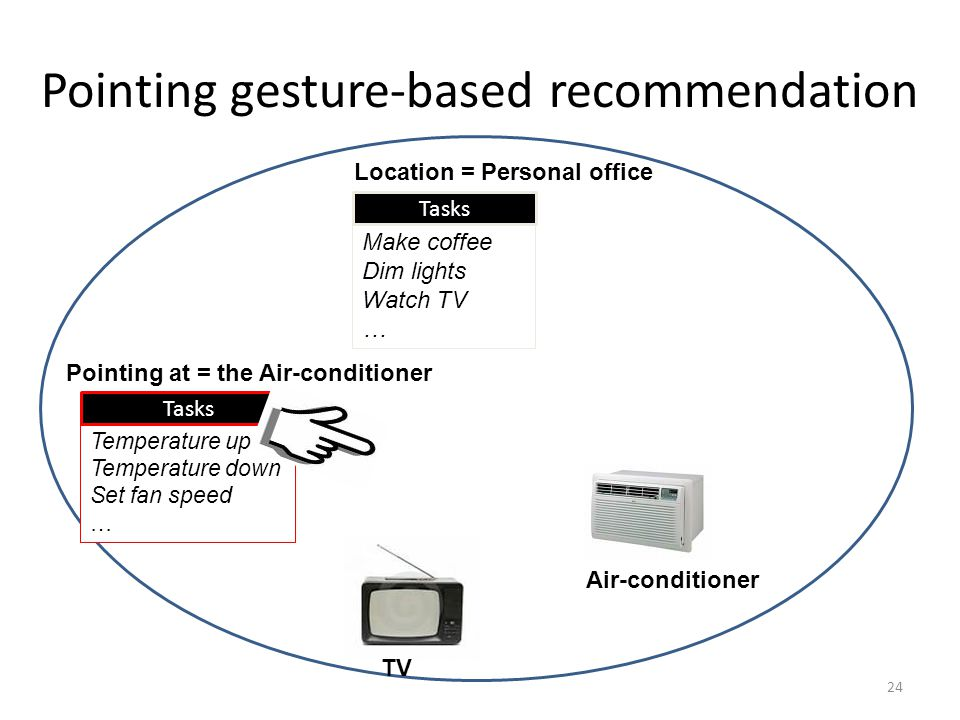 Pointing gesture-based recommendation 24 Location = Personal office Make coffee Dim lights Watch TV … Tasks Pointing at = the Air-conditioner TV Air-conditioner Temperature up Temperature down Set fan speed … Tasks