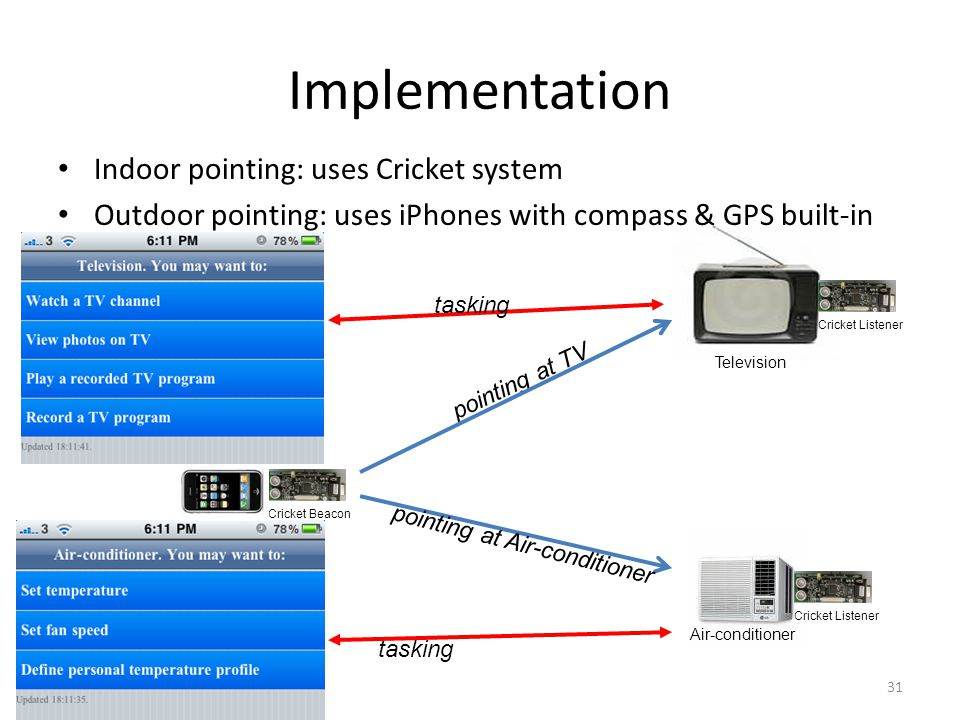 Television Implementation 31 Indoor pointing: uses Cricket system Outdoor pointing: uses iPhones with compass & GPS built-in Air-conditioner Cricket Listener Cricket Beacon pointing at TV pointing at Air-conditioner tasking