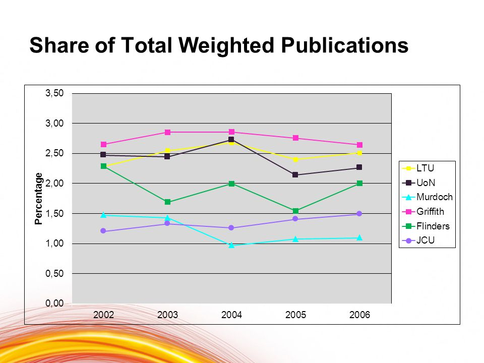 Share of Total Weighted Publications