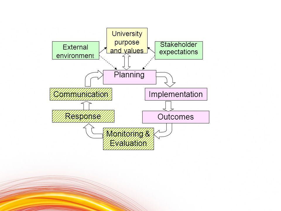 University purpose and values Planning Implementation Outcomes Monitoring & Evaluation Response Communication External environmen t Stakeholder expectations