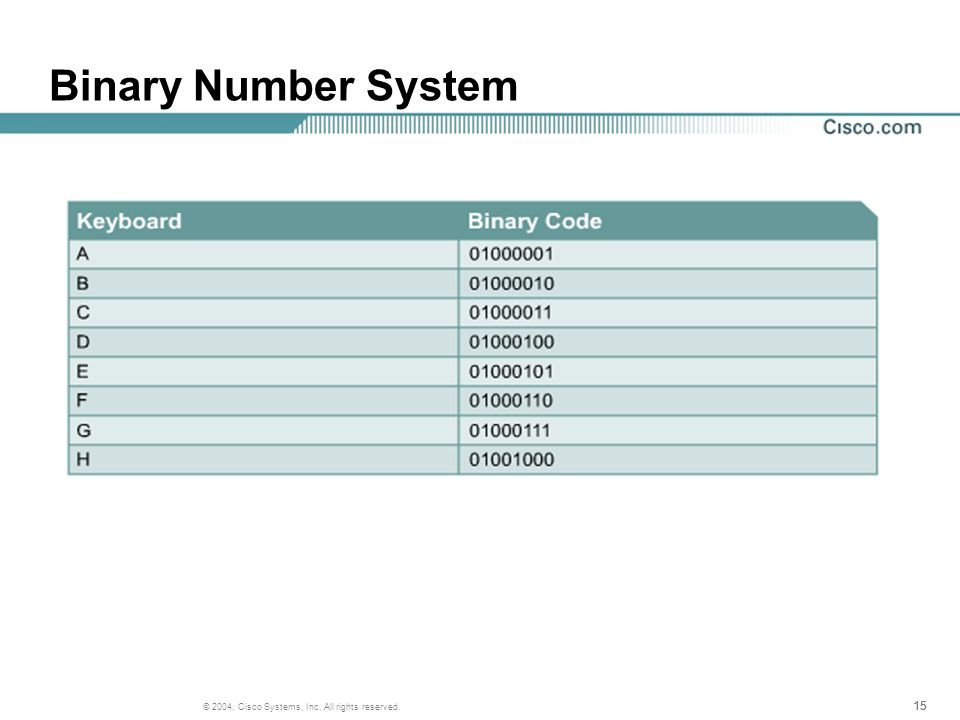 15 © 2004, Cisco Systems, Inc. All rights reserved. Binary Number System