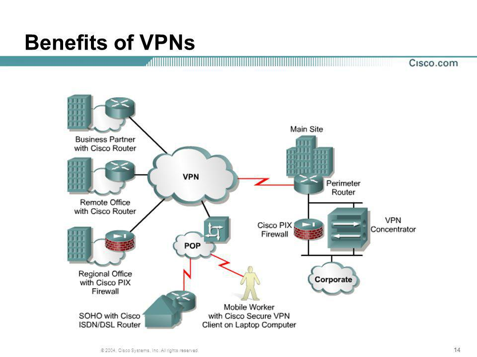 14 © 2004, Cisco Systems, Inc. All rights reserved. Benefits of VPNs
