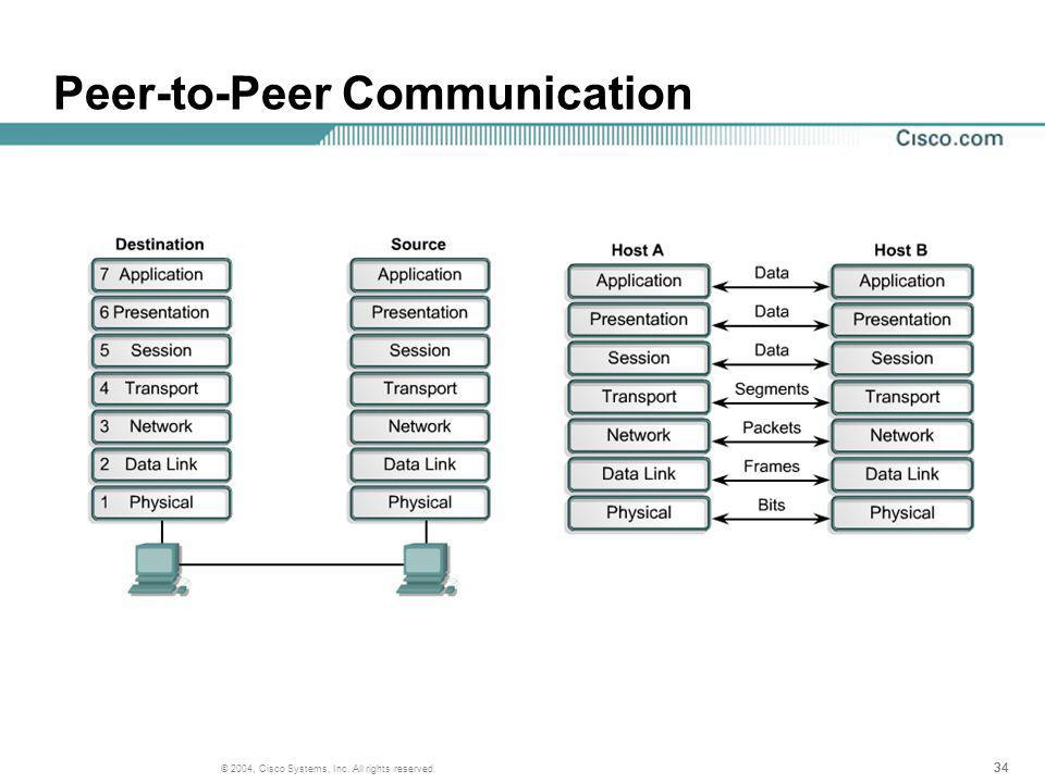 34 © 2004, Cisco Systems, Inc. All rights reserved. Peer-to-Peer Communication