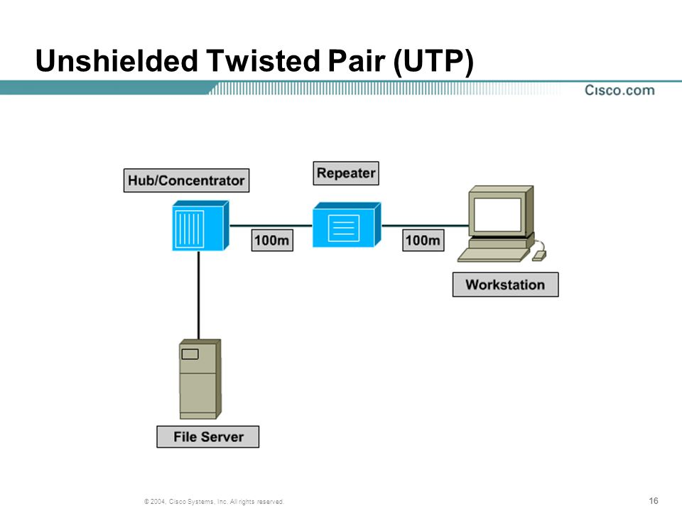 16 © 2004, Cisco Systems, Inc. All rights reserved. Unshielded Twisted Pair (UTP)