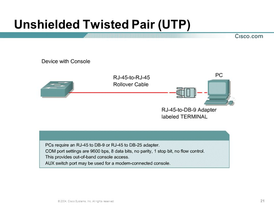 21 © 2004, Cisco Systems, Inc. All rights reserved. Unshielded Twisted Pair (UTP)