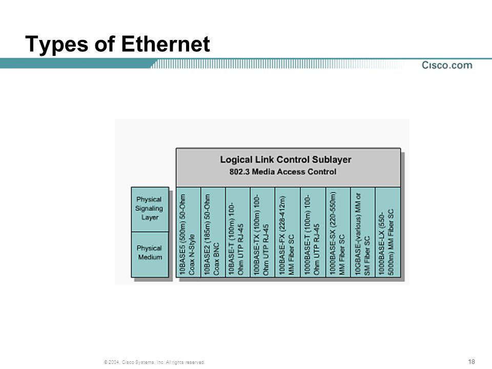 18 © 2004, Cisco Systems, Inc. All rights reserved. Types of Ethernet