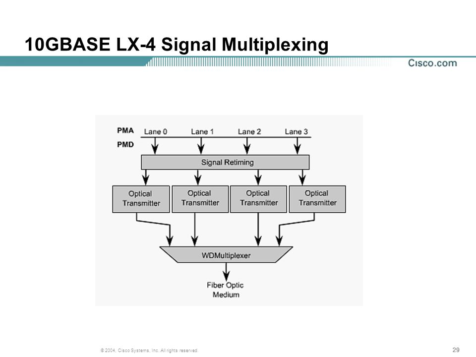 29 © 2004, Cisco Systems, Inc. All rights reserved. 10GBASE LX-4 Signal Multiplexing