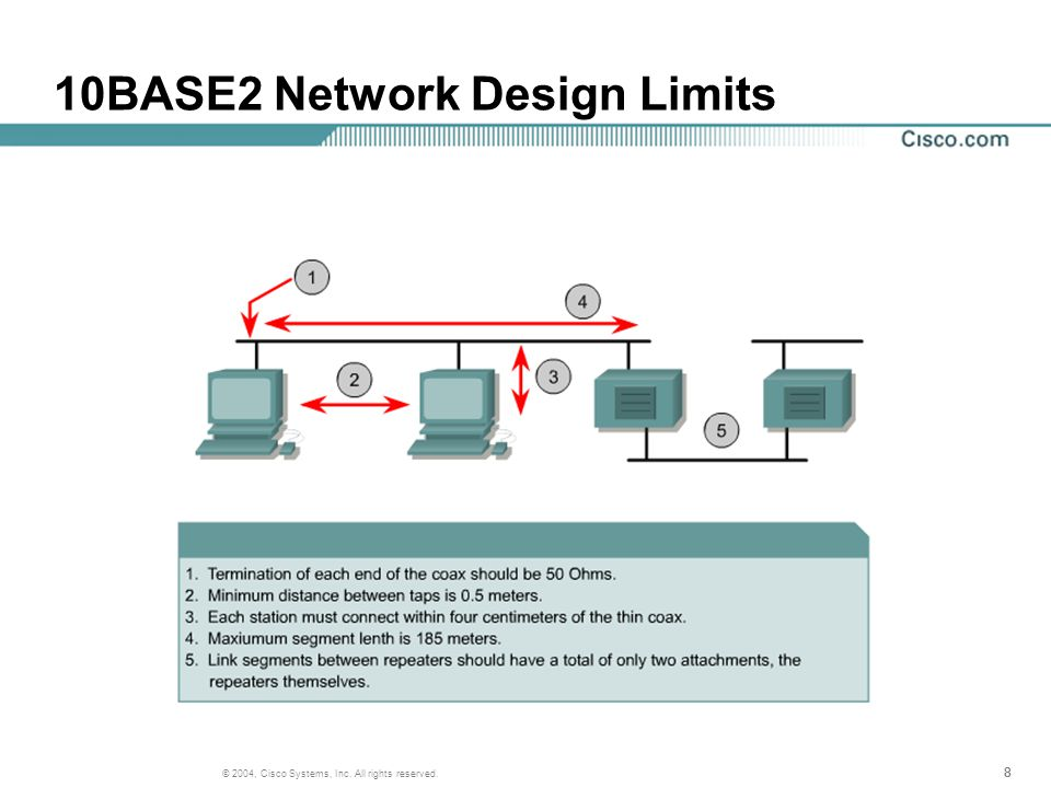 888 © 2004, Cisco Systems, Inc. All rights reserved. 10BASE2 Network Design Limits