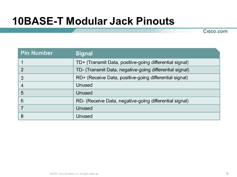 999 © 2004, Cisco Systems, Inc. All rights reserved. 10BASE-T Modular Jack Pinouts