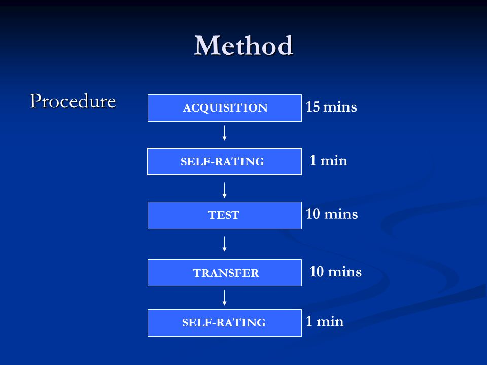 Method Procedure SELF-RATING ACQUISITION SELF-RATING TEST TRANSFER 15 mins 1 min 10 mins 1 min