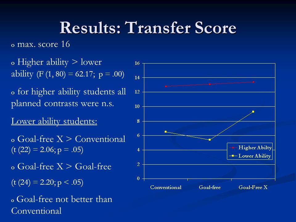 Results: Transfer Score o max.