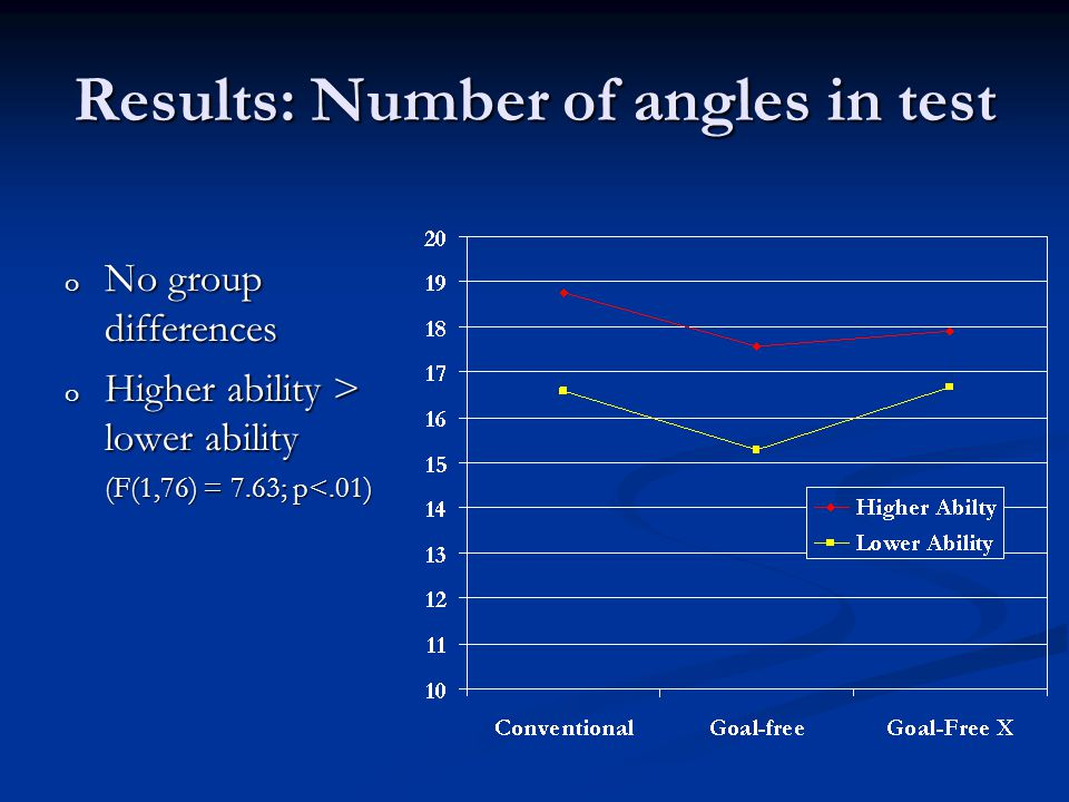 Results: Number of angles in test o No group differences o Higher ability > lower ability (F(1,76) = 7.63; p<.01)
