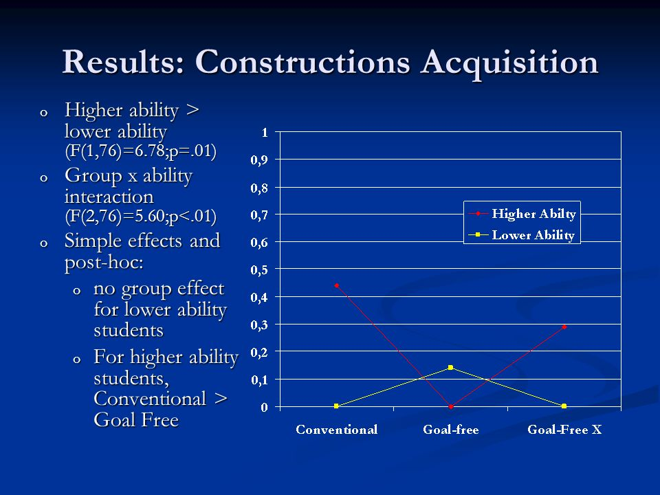 Results: Constructions Acquisition o Higher ability > lower ability (F(1,76)=6.78;p=.01) o Group x ability interaction (F(2,76)=5.60;p<.01) o Simple effects and post-hoc: o no group effect for lower ability students o For higher ability students, Conventional > Goal Free