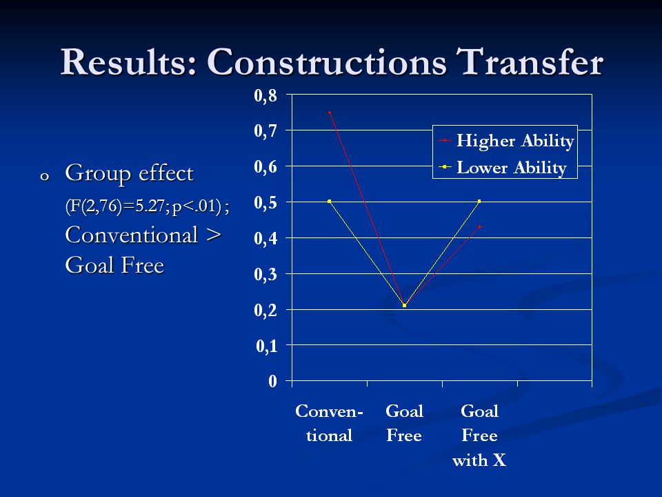 Results: Constructions Transfer o Group effect (F(2,76)=5.27; p Goal Free