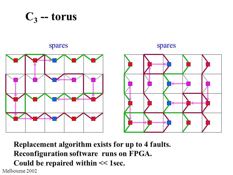 Melbourne 2002 spares C 3 -- torus spares Replacement algorithm exists for up to 4 faults.