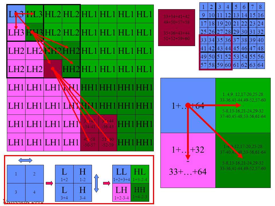 Melbourne 2002 33+34+41+42 49+50+57+58 - 35+36+43+44 51+52+59+60 HL1 HH1 LH1 LL1 7+8 +15+16 23+24 +31+32 38+40 +47+48 55+56 +63+64 5+6 +13+14 21+22 +29+30 37+38 +24+46 53+54 +61+62 3+4 +11+12 19+20 +27+28 35+36 +43+44 51+52 +59+60 1+2 +9+10 17+18 +25+26 33+34 +41+42 49+50 +57+58 12345678 910111213141516 1718192021222324 2526272829303132 3334353637383940 4142434445464748 4950515253545556 5758596061626364 LL2 LH2 HL2 HH2 HL2 HH2 LL2 LH3 HL3 HH3 LL3 33+42 -34-41 35+44 -36-43 49+58 -50-57 51+60 -52-59 LL 1+2+3+4 HL 1+3-2-4 LH 1+2-3-4 HH 1+4-2-3 12 34 L 1+2 H 1-2 L 3+4 H 3-4 1+…+64 1..4,9..12,17-20,25-28 33-36,41-44,49-52,57-60 - 5-8,13-16,21-24,29-32 37-40,45-48,53-56,61-64 1+…+32 - 33+…+64 1-4,9-12,17-20,25-28 37-40,45-48,53-56,61-64 - 5-8,13-16,21-24,29-32 33-36,41-44,49-52,57-60