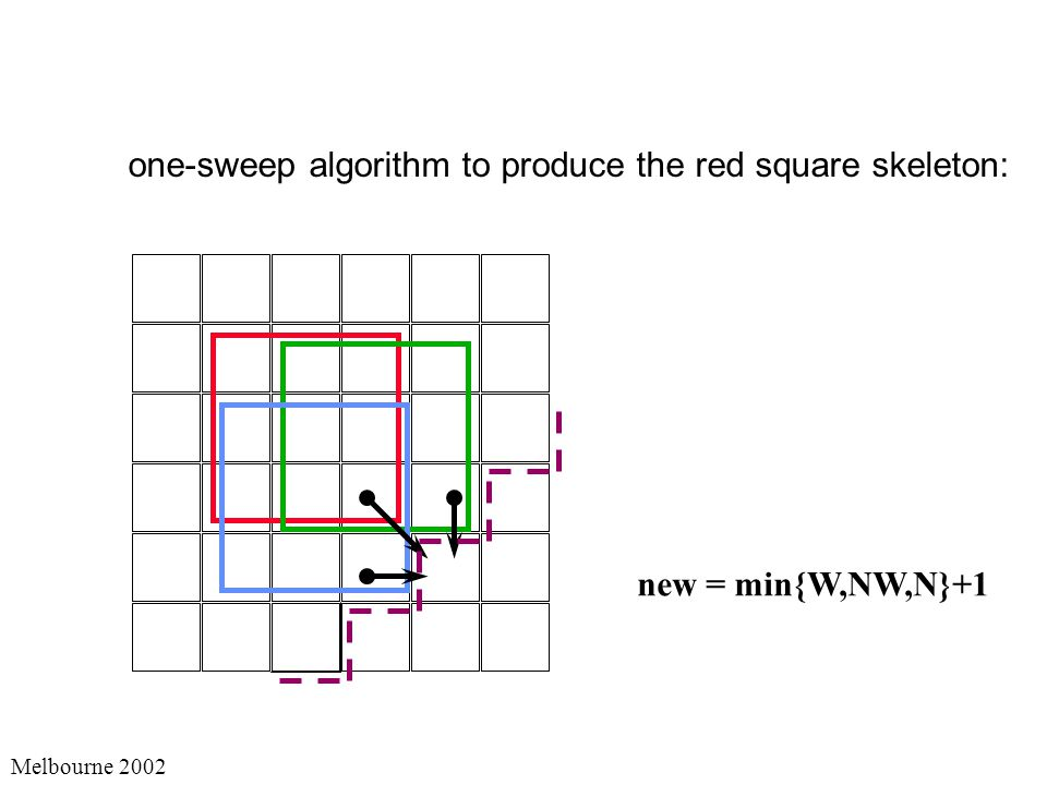 Melbourne 2002 new = min{W,NW,N}+1 one-sweep algorithm to produce the red square skeleton: