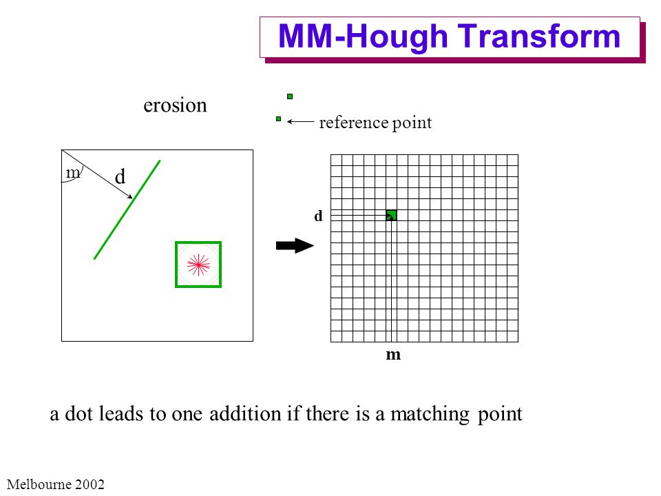 Melbourne 2002 MM-Hough Transform reference point erosion m d d m a dot leads to one addition if there is a matching point