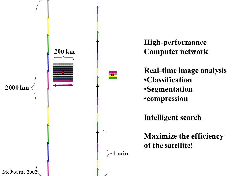 Melbourne km High-performance Computer network Real-time image analysis Classification Segmentation compression Intelligent search Maximize the efficiency of the satellite.