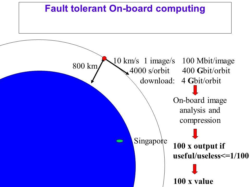 Melbourne 2002 Fault tolerant On-board computing 10 km/s 1 image/s 100 Mbit/image 4000 s/orbit 400 Gbit/orbit download: 4 Gbit/orbit On-board image analysis and compression 800 km Singapore 100 x output if useful/useless<=1/100 100 x value
