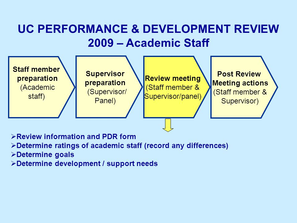 UC PERFORMANCE & DEVELOPMENT REVIEW 2009 – Academic Staff Staff member preparation (Academic staff) Supervisor preparation (Supervisor/ Panel) Post Review Meeting actions (Staff member & Supervisor) Review meeting (Staff member & Supervisor/panel)  Review information and PDR form  Determine ratings of academic staff (record any differences)  Determine goals  Determine development / support needs