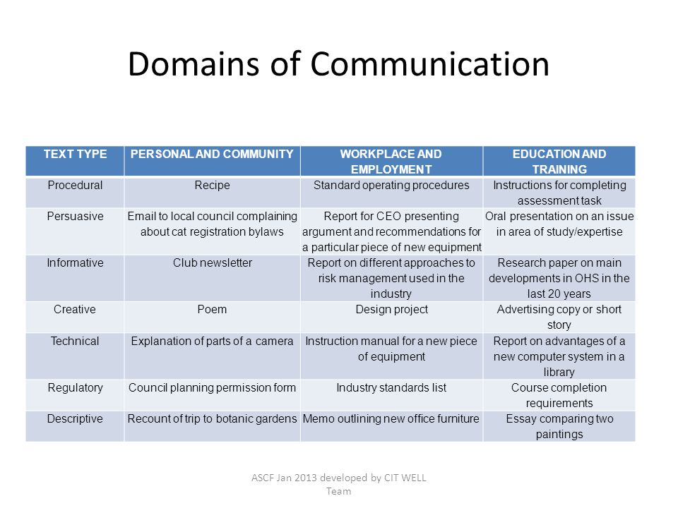 Domains of Communication TEXT TYPEPERSONAL AND COMMUNITY WORKPLACE AND EMPLOYMENT EDUCATION AND TRAINING ProceduralRecipeStandard operating procedures