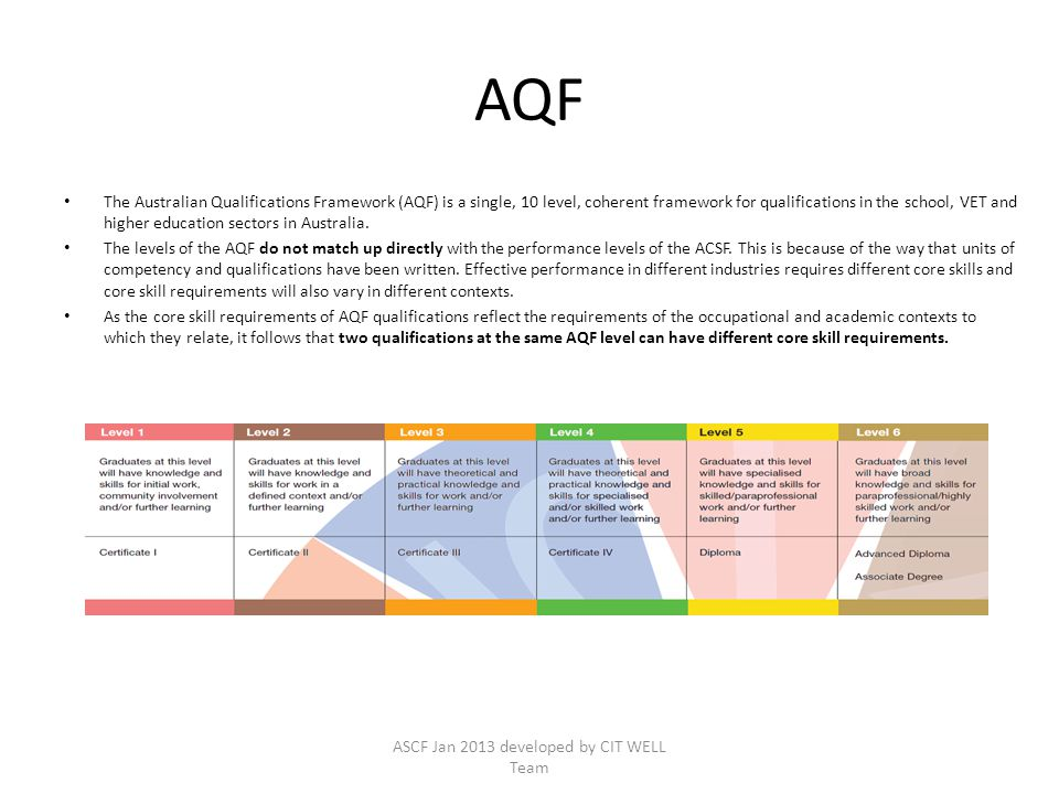 AQF The Australian Qualifications Framework (AQF) is a single, 10 level, coherent framework for qualifications in the school, VET and higher education