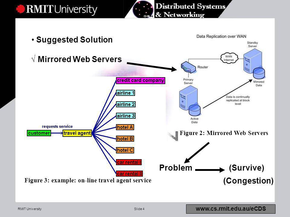 RMIT UniversitySlide 4 www.cs.rmit.edu.au/eCDS Suggested Solution √ Mirrored Web Servers (Congestion) Figure 2: Mirrored Web Servers Problem (Survive) Figure 3: example: on-line travel agent service