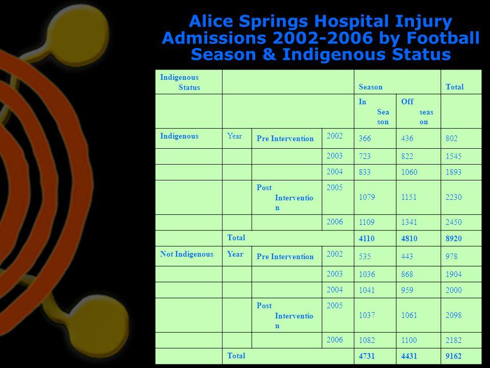 Alice Springs Hospital Injury Admissions 2002-2006 by Football Season & Indigenous Status Indigenous Status SeasonTotal In Sea son Off seas on Indigen