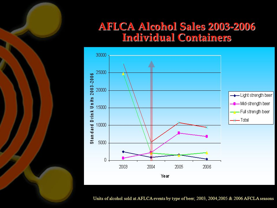 AFLCA Alcohol Sales 2003-2006 Individual Containers Units of alcohol sold at AFLCA events by type of beer; 2003, 2004,2005 & 2006 AFCLA seasons - 5,00