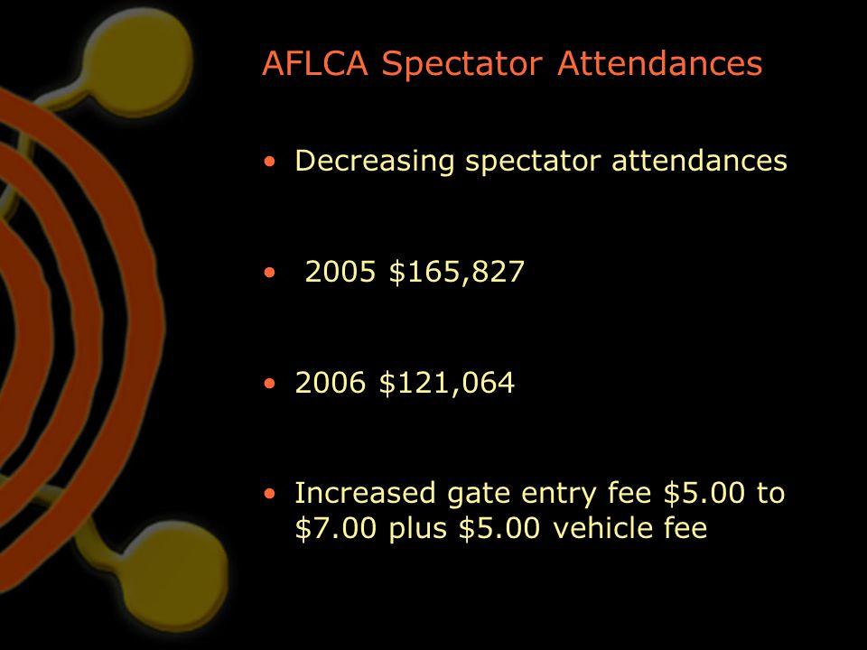 AFLCA Spectator Attendances Decreasing spectator attendances 2005 $165,827 2006 $121,064 Increased gate entry fee $5.00 to $7.00 plus $5.00 vehicle fe