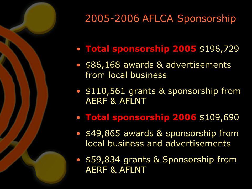 2005-2006 AFLCA Sponsorship Total sponsorship 2005 $196,729 $86,168 awards & advertisements from local business $110,561 grants & sponsorship from AER