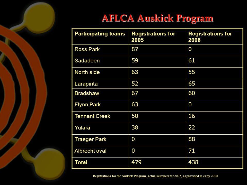 AFLCA Auskick Program Participating teamsRegistrations for 2005 Registrations for 2006 Ross Park 870 Sadadeen 5961 North side 6355 Larapinta 5265 Brad