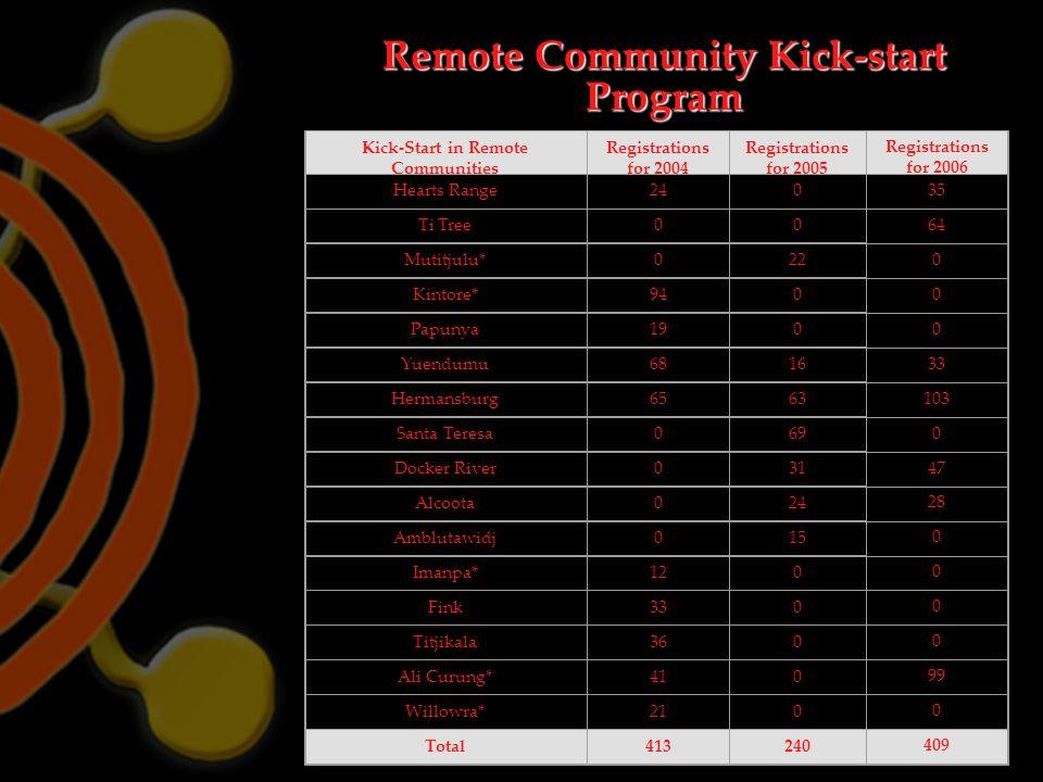 Kick-Start in Remote Communities Registrations for 2004 Registrations for 2005 Registrations for 2006 Hearts Range240 35 Ti Tree00 64 Mutitjulu*022 0