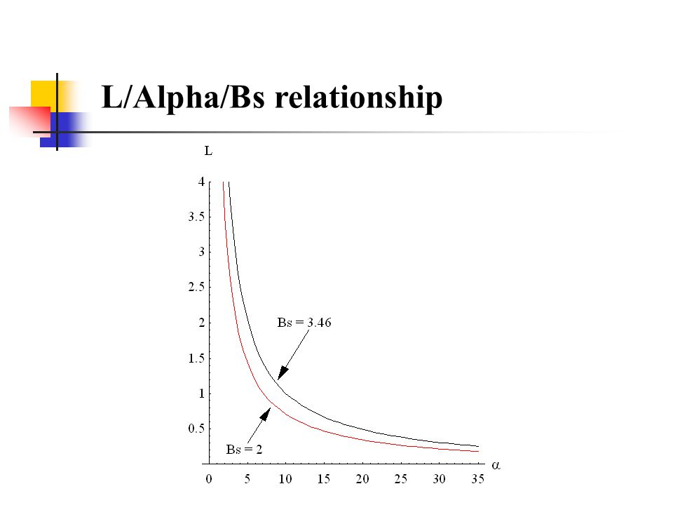 L/Alpha/Bs relationship