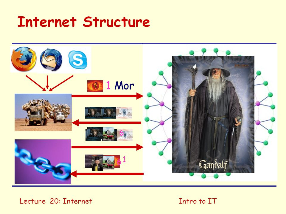 Lecture 20: InternetIntro to IT Internet Structure Application Transport Network Link Network Link Mordor sucks.