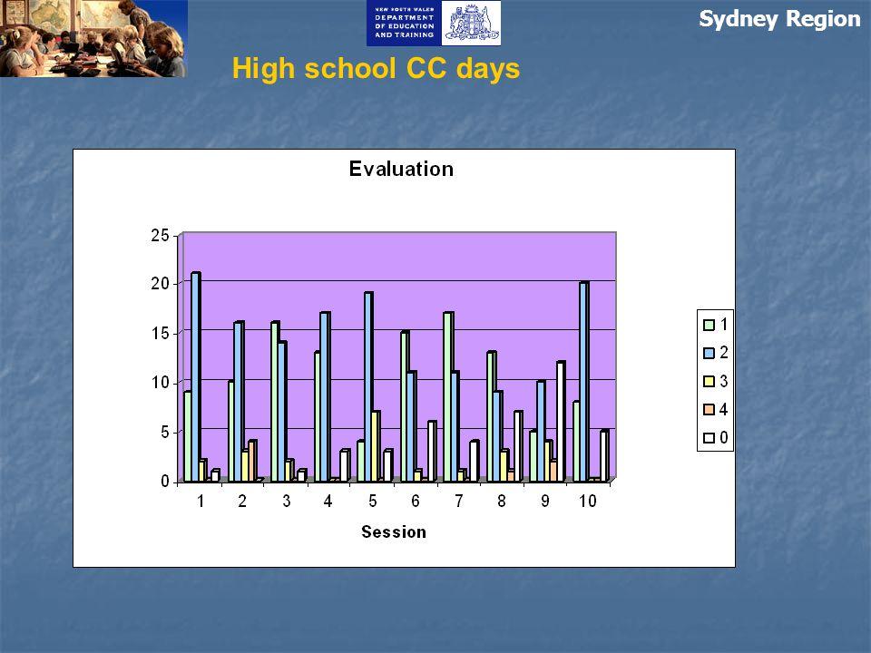 Sydney Region High school CC days