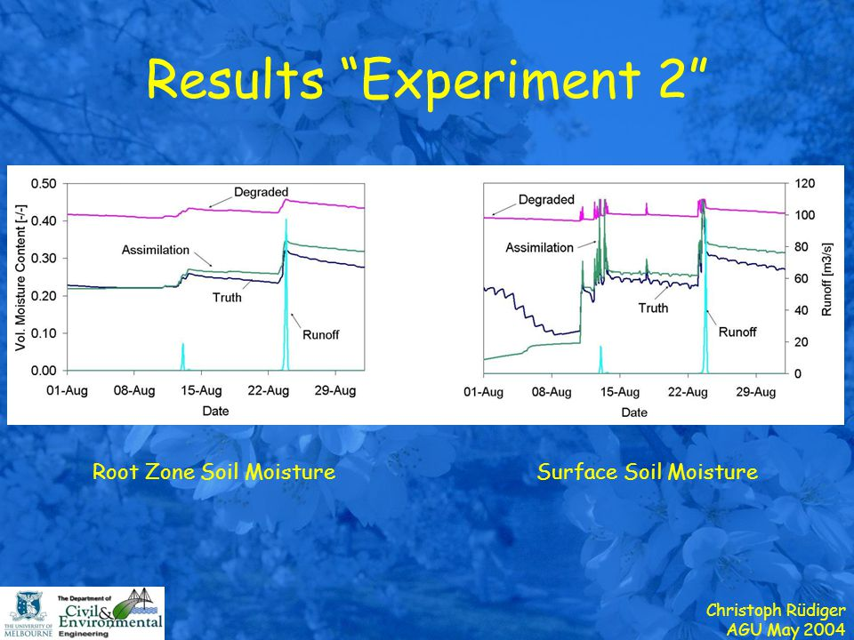 "Christoph Rüdiger AGU May 2004 Results ""Experiment 2"" Root Zone Soil MoistureSurface Soil Moisture"